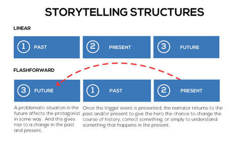Apply This Storytelling Technique to Create More Engaging eLearning | Edtech PK-12 | Scoop.it