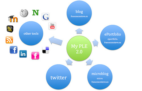Some Observations on PLE Diagrams | PLE-PLN | Scoop.it