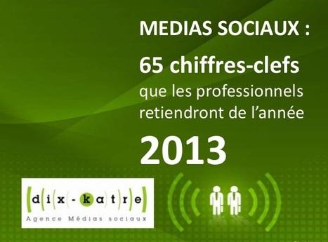 65 chiffres clés des Médias sociaux que les pro... | Référencement | Scoop.it