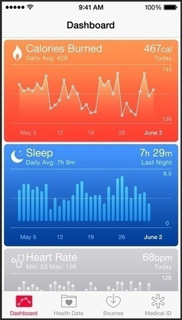 What Do Doctors Think Of Apple's HealthKit? | Coaching para Médicos | Scoop.it