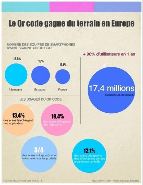 [Infographie] Le Qr code s'impose peu à peu en Europe   Le smartphone au service du vin   Scoop.it