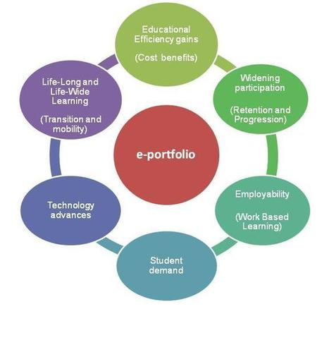 e-Portfolio Implementations Toolkit / Why should we use e-portfolios | Mahara ePortfolio | Scoop.it