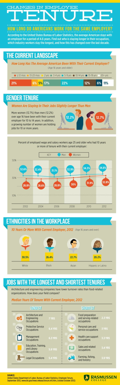 Long-term employees are not the norm [infographic] | digital marketing strategy | Scoop.it