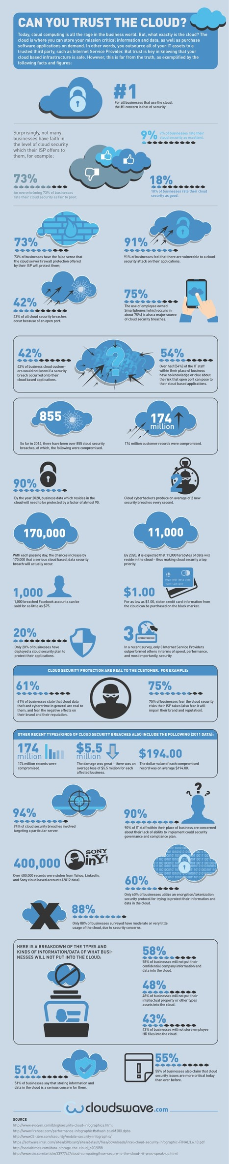 Can You Trust the Cloud? #Infographic | MarketingHits | Scoop.it
