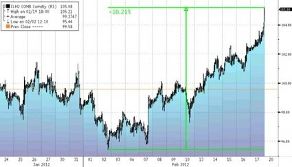 "As #WTI Passes $105, Guardian Says #Iran ""#Military Action Likely"", Would Send Crude Soaring 