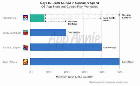Lower growth hasn't stopped Pokémon Go accelerating to $600m in revenue - App Industry Insights   Mobile - Publishing, Marketing, Advertising   Scoop.it