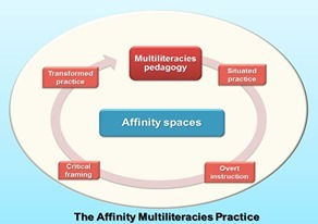 Re-imagining Schooling: Weaving the Picture of School as an Affinity Space for Twenty-First Century Through a Multiliteracies Lens | Quality and benchmarking in open learning, OER and UGC | Scoop.it