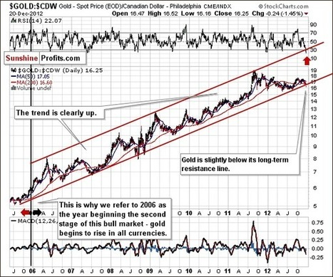 A Look on Gold from the Non-USD Perspective | The Daily Gold | Gold and What Moves it. | Scoop.it
