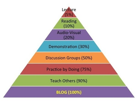 The Learning Pyramid » Mathematics for Teaching... | Technology in Art And Education | Scoop.it