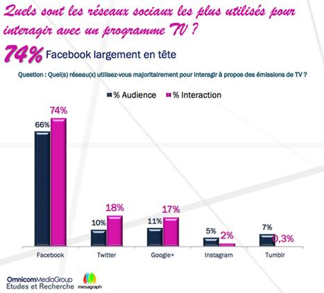 Social TV : l'étude Omnicom Media Group donne Facebook vainqueur | second screen | Scoop.it