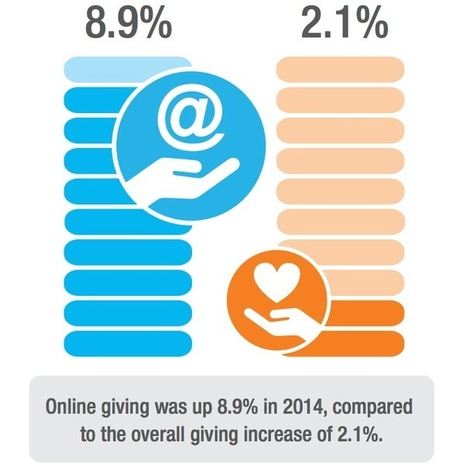 15 Stats Showing How Online Giving Increased in 2014 | Online Fundraising | Scoop.it