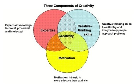 Flow States and Creativity | 21C Learning Innovation | Scoop.it