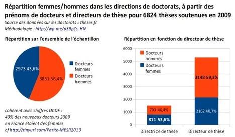 Doctorantes, doctorants, directrices, directeurs de thèse, quelle répartition ? | Les Femmes de Génie sont rares ? | Scoop.it