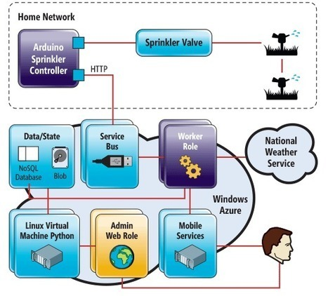 Windows Azure Insider - The Windows Azure Service Bus and the Internet of Things   Arduino, Netduino, Rasperry Pi!   Scoop.it