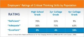 The Status of Critical Thinking in the Workplace | Thinking Clearly and Analytically | Scoop.it