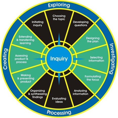 A Model for Inquiry | 21st Century Teacher Librarians and School Libraries | Scoop.it