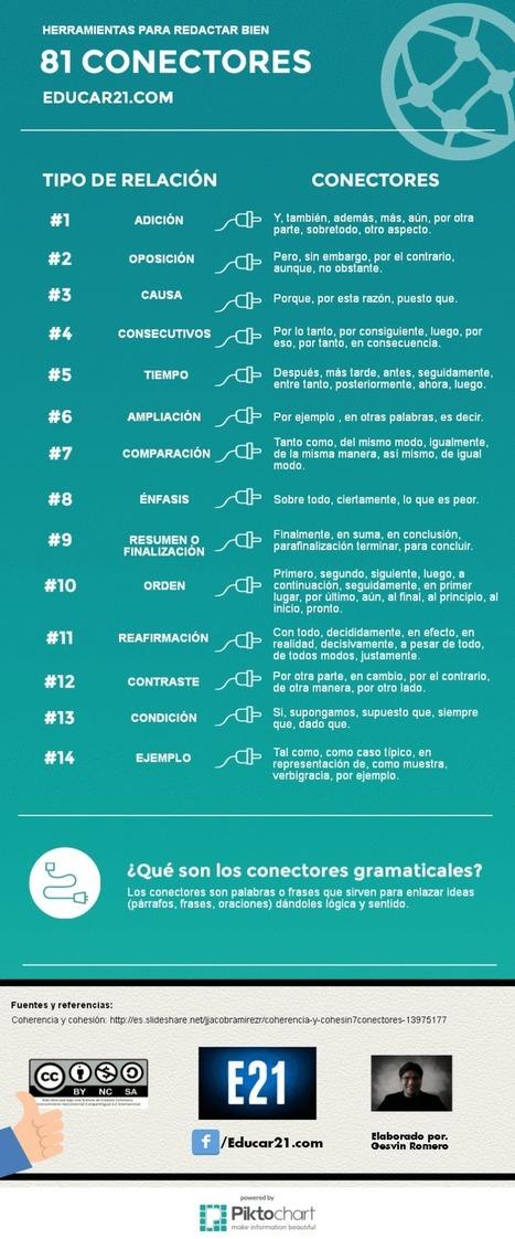 81 conectores gramaticales para redactar bien   Acceso Abierto a la ciencia y a la investigación   Scoop.it