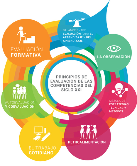 Principios de Evaluación | Competencias del siglo XXI | Educação e Web | Scoop.it