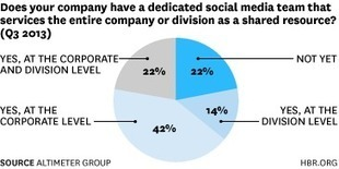 What's the Endgame for Social Media? - Clara Shih - Harvard ...   Online Marketing   Scoop.it