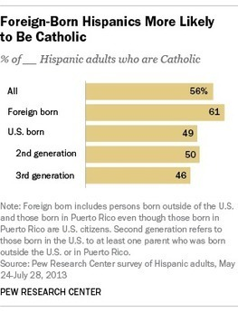 Many U.S. Catholics will understand Pope Francis' Spanish-language Mass | Spanish in the United States | Scoop.it