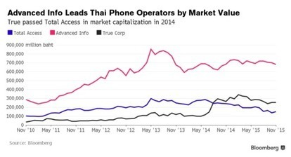 Advanced Info Leads Thai Phone Shares Lower Amid Costly Auctions - Bloomberg | Reading Pool | Scoop.it