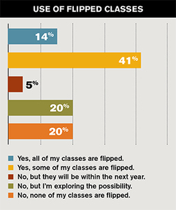 55 Percent of Faculty Are Flipping the Classroom -- Campus Technology | Learning and Teaching in an Online Environment | Scoop.it