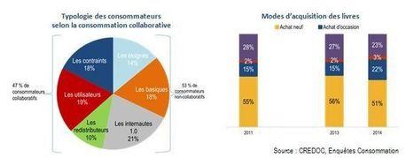 Vers une extension de la consommation collaborative | innovation | Scoop.it