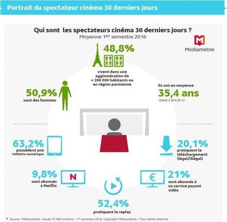 Infographie : profil du public des habitués du cinéma par Médiamétrie | Offremedia | Marketing Cross-Canal Only | Scoop.it