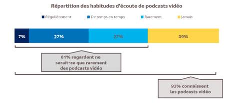 Podcast : la vidéo c'est mieux ! (Focus Mediametrie) | LaLettrePro | Radio 2.0 (En & Fr) | Scoop.it