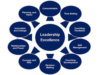 A Principal's Reflections: Eight Leadership Essentials | 21st Century School Leadership | Scoop.it