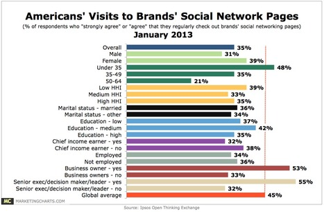 1 in 3 Americans Regularly Check Out Brands' Social Networking Pages | Marketing & Webmarketing | Scoop.it