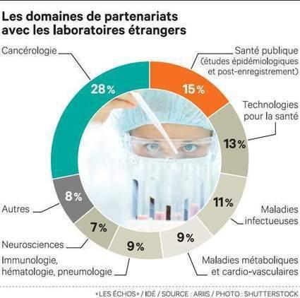 L'industrie pharmaceutique mondiale fait son marché en France | R&D and innovation in France | Scoop.it