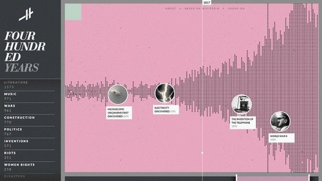 An Interactive Timeline Covering 14 Billion Years of History: From The Big Bang to 2015 | Pedalogica: educación y TIC | Scoop.it
