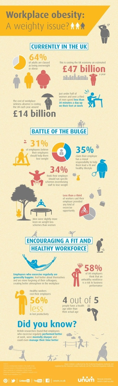 Workplace obesity – a weighty issue? [Infographic] | People Strategies and Tech | Scoop.it