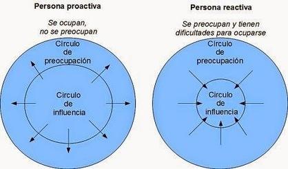 El docente proactivo y el cambio posible | Café puntocom Leche | Scoop.it