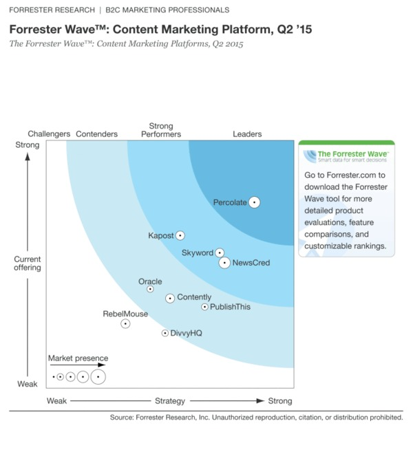 Introducing the Forrester Wave for Content Marketing Platforms - Forrester | The Marketing Technology Alert | Scoop.it