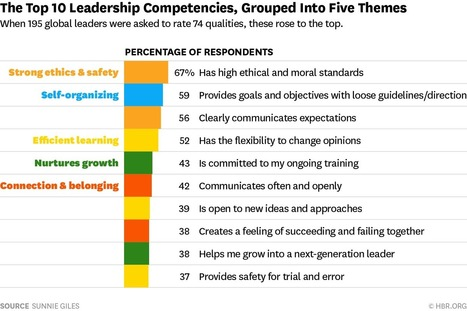 The Most Important Leadership Competencies, According to Leaders Around the World | Change Consultancy and Learning Programmes | Scoop.it