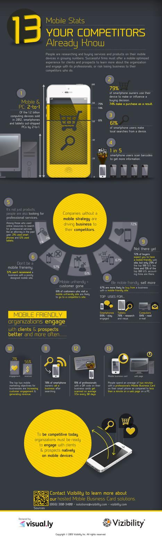 Infografía: 13 datos del móvil para tener en cuenta en marketing | Social Media Director | Scoop.it
