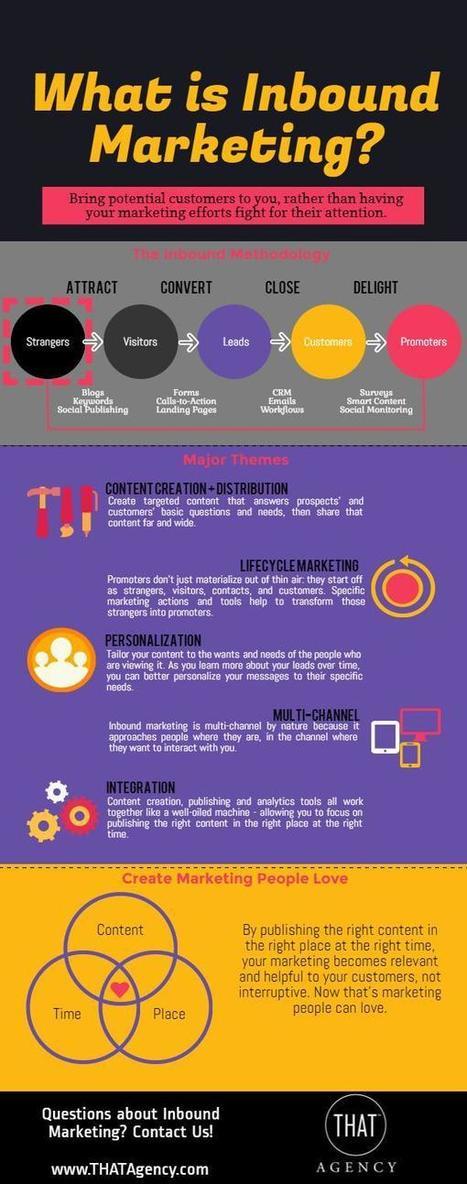 Inbound Marketing Infographic | better brand engagement | Scoop.it