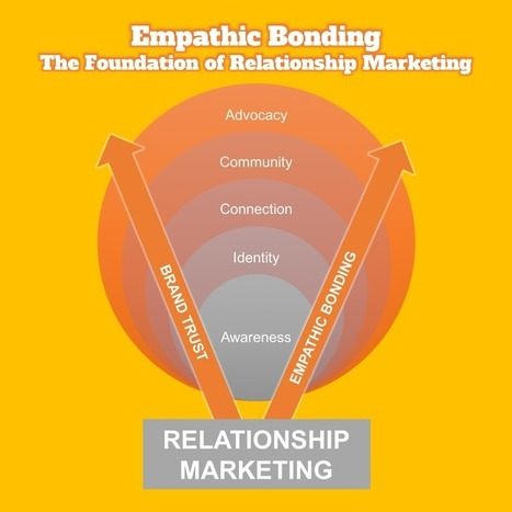 Ultimate Empathic Guide to Brand and Bond With Clients | ZipMinis: Science of Blogging | Scoop.it