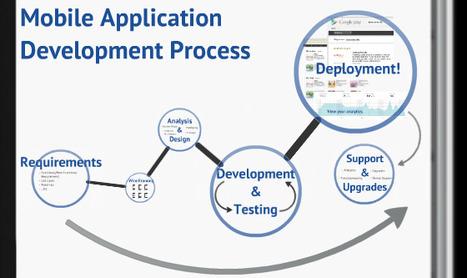 Mobile App Development | Web Development Services | Scoop.it