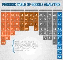60 éléments du tableau périodique de Google Analytics | Institut de l'Inbound Marketing | Scoop.it