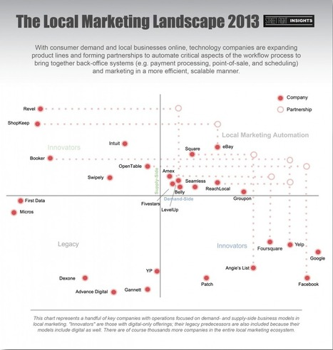 Chart: The Local Marketing Landscape | Local Marketing | Scoop.it