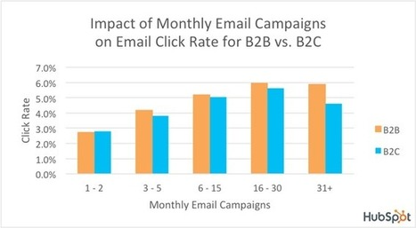 What's a Good Email Open Rate & Click Rate? [Benchmark Data] | Digital Marketing | Scoop.it