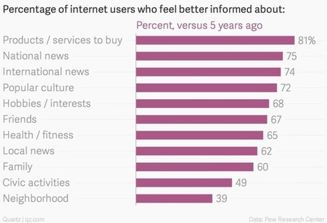 Most Americans say the internet is actually making them smarter | Educational Technology and New Pedagogies | Scoop.it