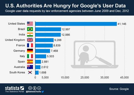 Países que más piden a Google datos de usuarios #infografia #infographic | Seguridad de la información | Scoop.it