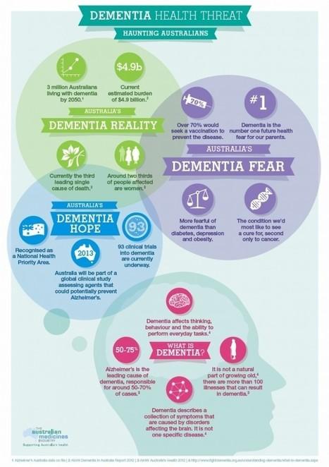 Dementia Health Threat Haunting Australia | ausmedindustry.com.au | Health and Human Development Unit 3 | Scoop.it
