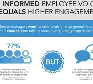 INFOGRAPHIC: Informed Employee Voice Equals Higher Engagement - Training Station | Training News | Scoop.it