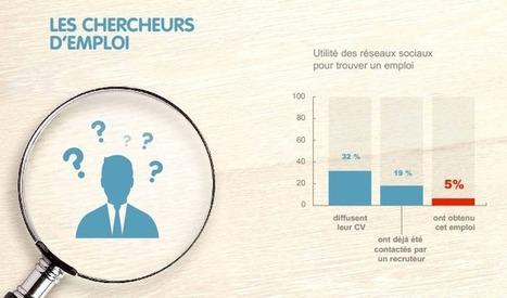 Etude : réseaux sociaux, recrutement et recherche d'emploi | François MAGNAN  Formateur Consultant | Scoop.it