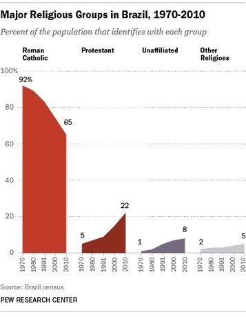 Brazil's Changing Religious Landscape - Pew Forum on Religion & Public Life   Stark Geography   Scoop.it